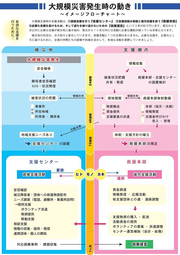 大規模災害発生時の動きフローチャート。画像の直後に詳細な説明があります。