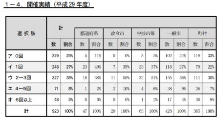 平成29年度の地域協議会の開催実績が0回だったのは25%