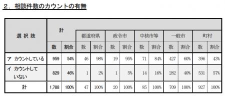 相談・紛争解決では、相談件数のカウント有無で、46%がカウントしていないと回答