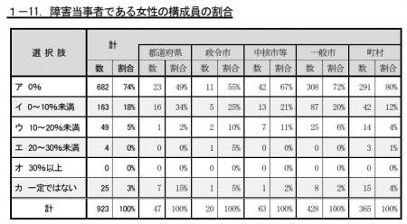 障害当事者であり女性の構成員の割合が0%だった地域協議会が74%