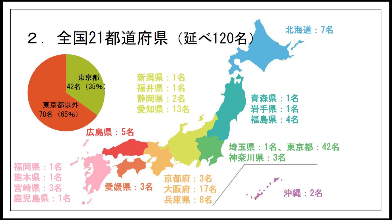 21都道府県、延べ120名の車椅子ユーザーが各地でUDタクシー(トヨタJPNタクシー、日産NV200)に乗車。
