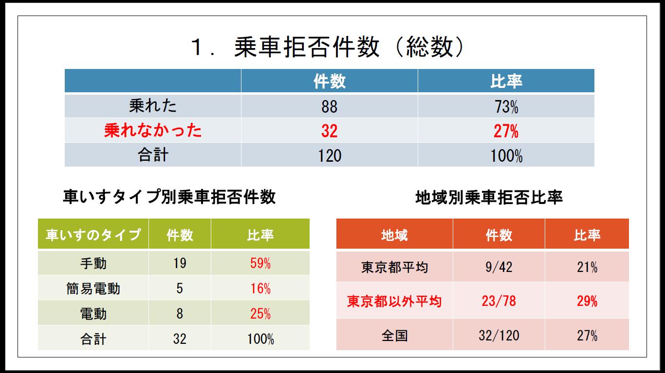乗車拒否等で乗れなかった事例は27%。東京は21%、それ以外の地域は29%と地方の方が拒否の比率高い。